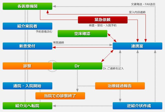 診療時間内連携システム